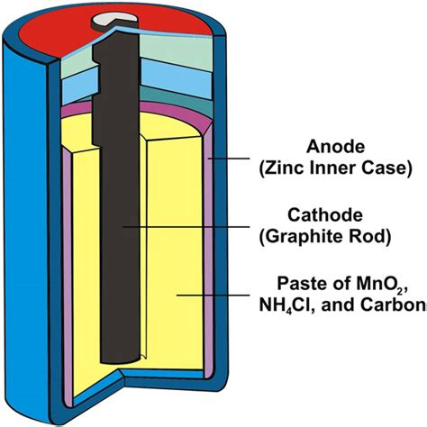 Battery Cell Diagram by What Is A Cell Battery Find Out