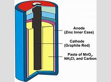 What is a Dry Cell Battery? Find out!