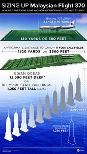 Missing Malaysian Plane Flight 370 Size Relationships ...