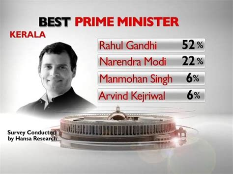 NDTV opinion poll: Kerala on best PM