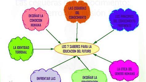 Resumen 7 Saberes De Edgar Morin by Los 7 Saberes De Morin