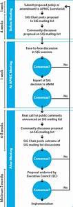 Policy Development Process  U2013 Apnic