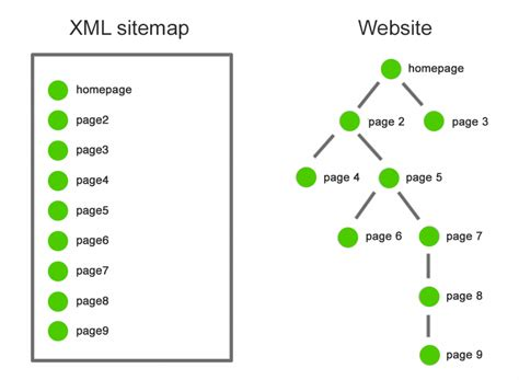 The Ultimate Guide Xml Sitemaps Seoptimer