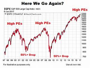 Stock market chart history 2017 - What is happening to ...