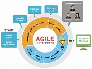 "Meta5, Inc. » Meta5 in an ""Agile"" Environment"