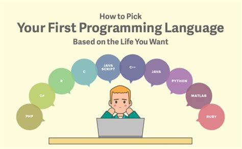 How To Pick Your First Programming Language (4 Different Ways