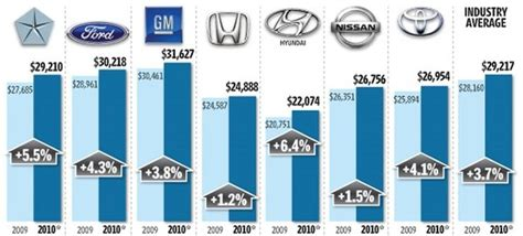 Average Electric Car Price by American Automakers Higher Average Transaction Prices
