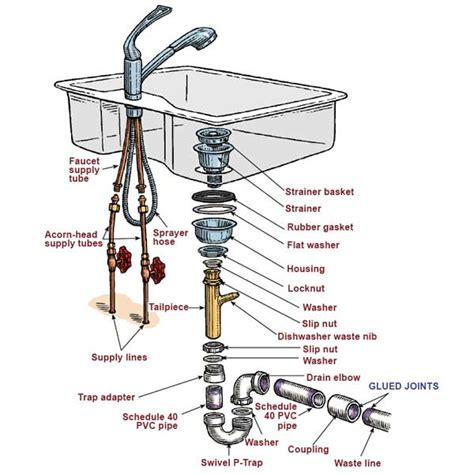 plumbing   remove rusted remains  kitchen sink tailpiece home improvement stack exchange