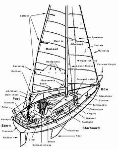 Sailboat Rigging Diagram