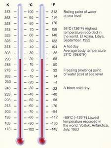 Centigrade To Fahrenheit Conversion Chart A Comparative Scale Of The Fahrenheit And Celsius