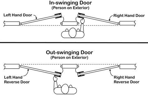 determine door swing how to determine door handing harborcitysupply