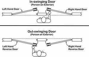 A Simple Guide To Understanding Door Hardware Functions