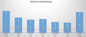 Excel Wochentag Berechnen : stromverbrauch und stromkosten ber excel berechnen ~ Themetempest.com Abrechnung