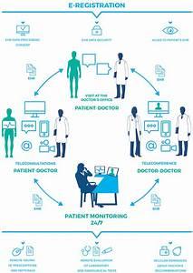 Remote Medical Center