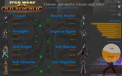 bureau wars swtor classes advanced classes and roles breakdown