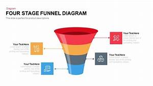 Five Stage Funnel