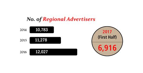 The Rise Of Regional Brands Local Advertisers Bet Big On