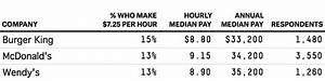 What Do McDonald's Workers Really Make Per Hour ...