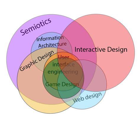 Design Definition by Interactive Design