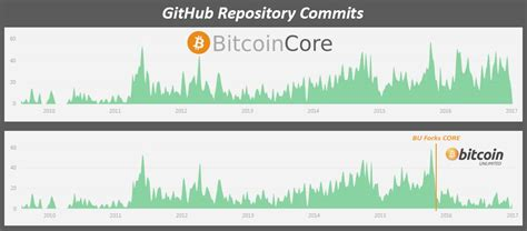 Instantly share code, notes, and snippets. Core vs Bitcoin Unlimited GitHub Commits : btc