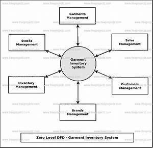 Garment Inventory System Dataflow Diagram  Dfd  Freeprojectz