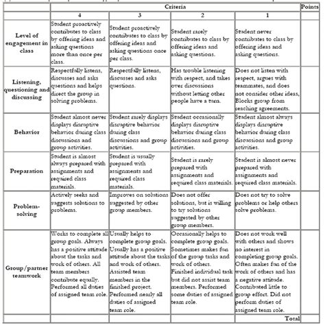 project rubric template appendix 3 sle rubrics for assessment