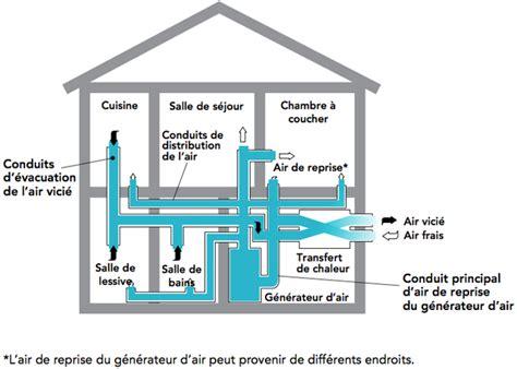 Chauffage Air Pulse Maison Le Ventilateur R 233 Cup 233 Rateur De Chaleur Vrc Une