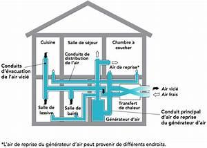 Le ventilateur recuperateur de chaleur vrc une for Chauffage air pulse maison