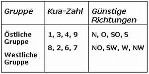 Kua Zahl Berechnen : feng shui news media ~ Watch28wear.com Haus und Dekorationen