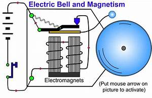 The Magnetic Effect Of Electric Current  Learn    Physics