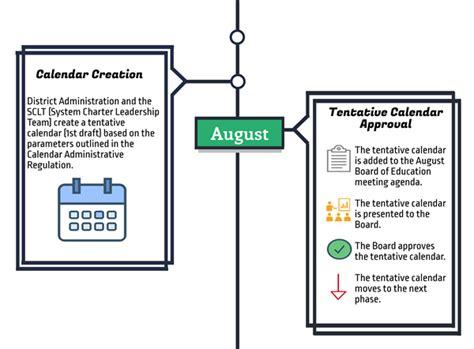 calendar calendar development process