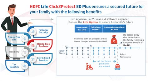 Hdfc life insurance company limited. Term Insurance - Buy Best Term Insurance Plan Online in ...
