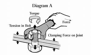 Demystifying Torque  What You Should Know