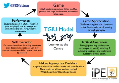 Using Diagram In Teaching by Teaching For Understanding Tgfu Model Tgfu