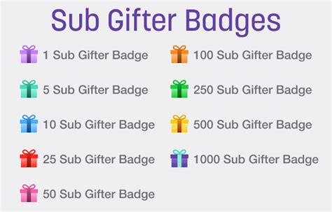 twitch chat badges guide