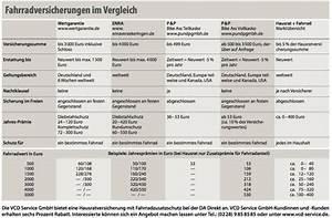 Zeitwert Versicherung Berechnen : fairkehr magazin fahrradversicherung ~ Themetempest.com Abrechnung