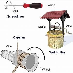Simple Machine: All About the Wheel and Axle