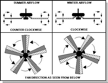 ceiling fan rotation for summer frequently asked ceiling fan questions