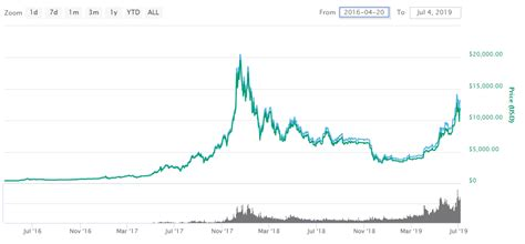 Bitcoin's funding rate plays a crucial role in maintaining the price of perpetual contracts. Cryptocurrency: The Basics Of Bitcoins And Its Progress | The Blog Money - Save Money | Money ...