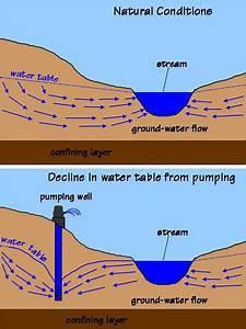 Wiring And Diagram  Diagram Of Water Table And Groundwater