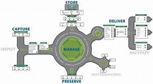 Enterprise Content Management y Gestión del Ciclo de Vida ...