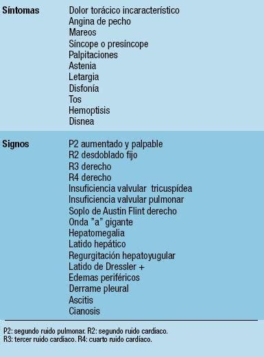 lista de signos  sintomas