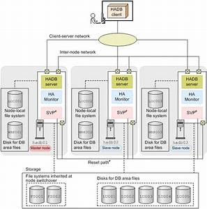 16 2 System Configuration Example That Uses The Multi
