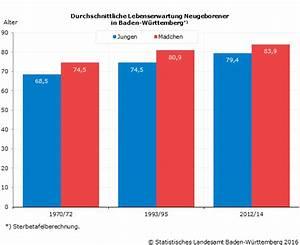 Statistische Lebenserwartung Männer Berechnen : baden w rttemberger haben die h chste lebenserwartung in ~ Themetempest.com Abrechnung