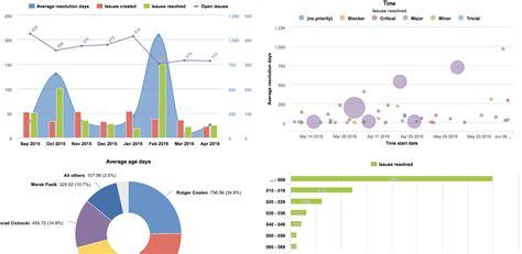 eazybi reports  charts  jira cloud atlassian marketplace