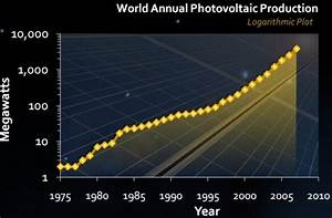 Why Don't We Have Abundant Solar Power? Blame Financing ...