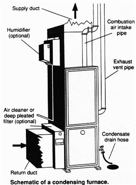 modern natural gas heater work