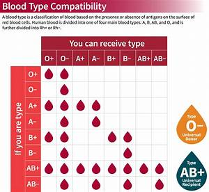 Blood Types  U2014 Stanford Blood Center