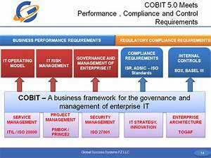 Cobit Helps Organizations Meet Performance And Compliance