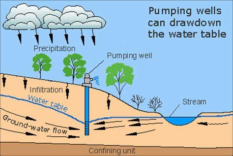 water supply conserveenhance